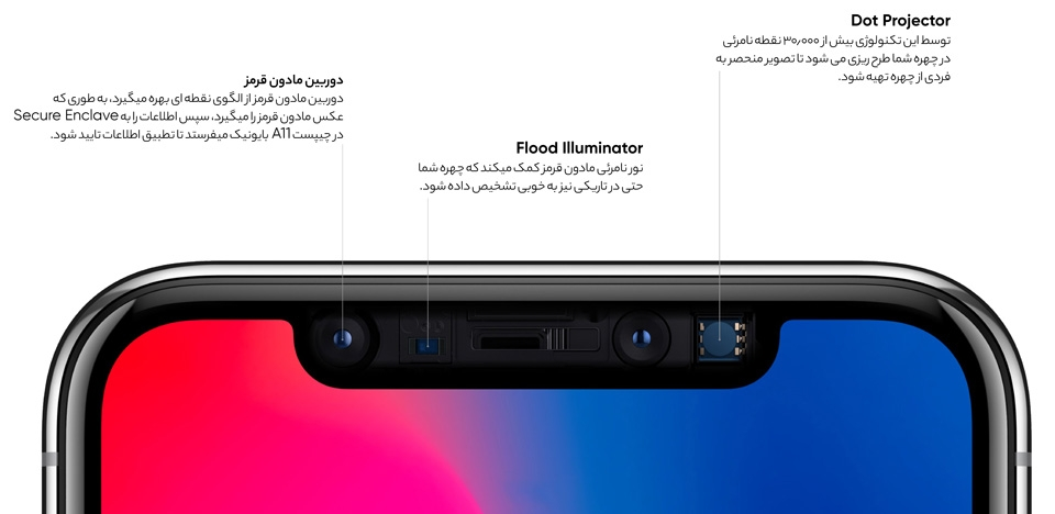 Apple iPhone X Camera Tech